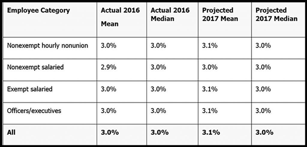 Compensation 2017 Chart
