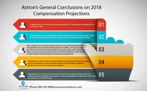 Infographic of Astron's General Conclusions on 2018 Compensation Projections