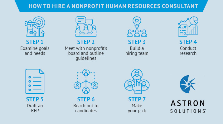 These are the basic steps of hiring a nonprofit HR consultant.