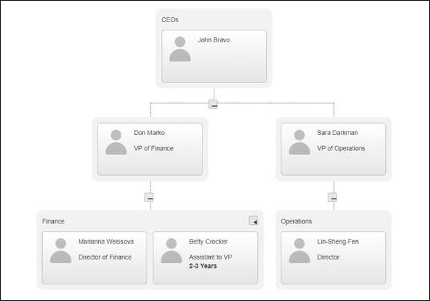 Performance management software can also help you create organizational charts for your business.