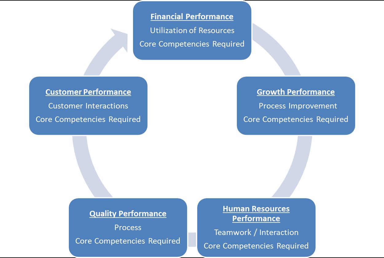 Scorecard approach to rewards