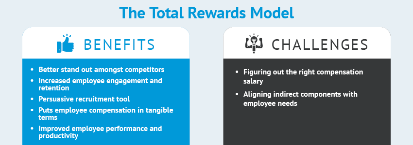 This chart describes the benefits and challenges that come with a Total Rewards Model.