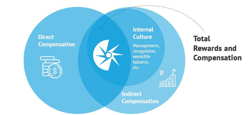 This chart describes the relationship between direct compensation, internal culture, and indirect compensation to Total Rewards.