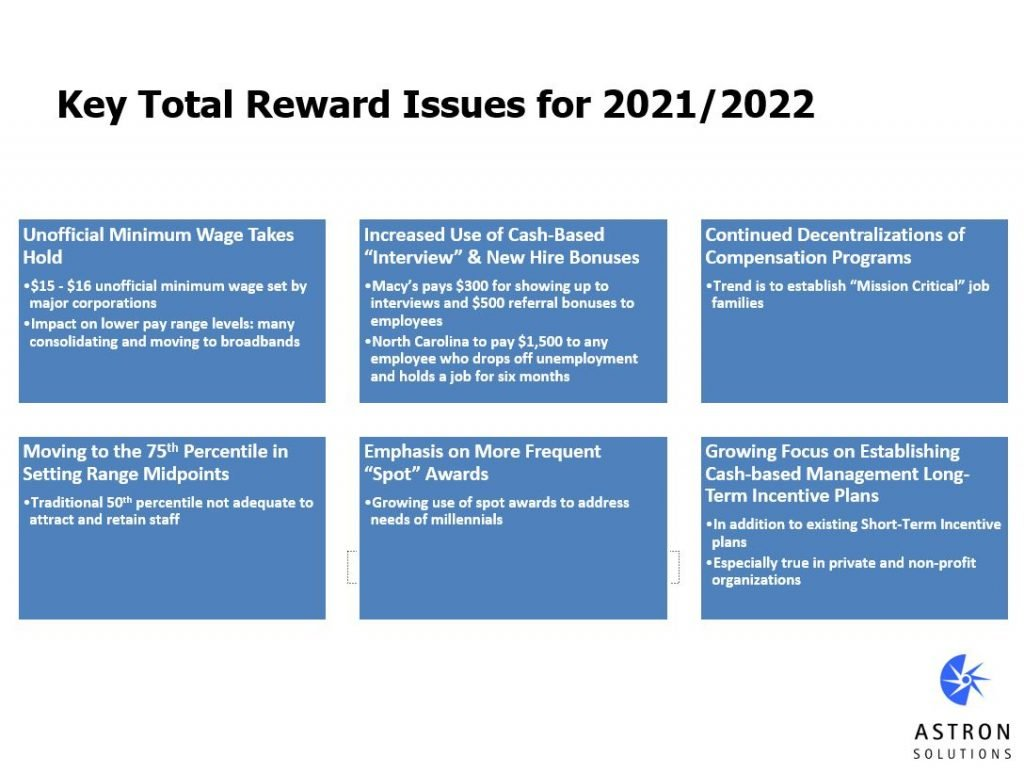 Chart of Total Rewards Issues for 2021- 2022