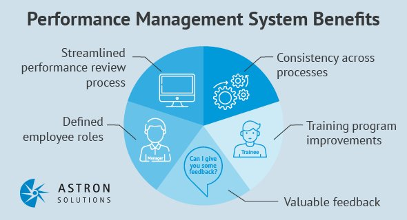 Here are the benefits of having the right performance management system.