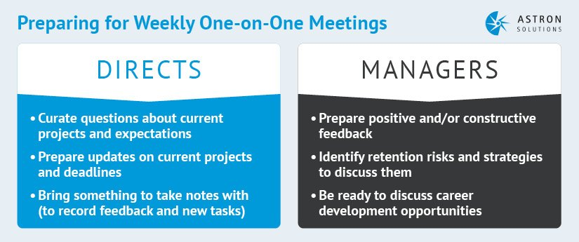 Weekly one-on-meetings are a crucial part of performance management.